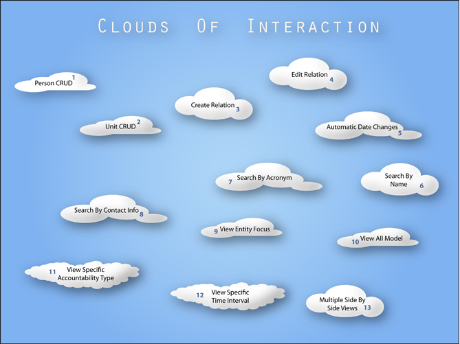CloudsOfInteraction.png